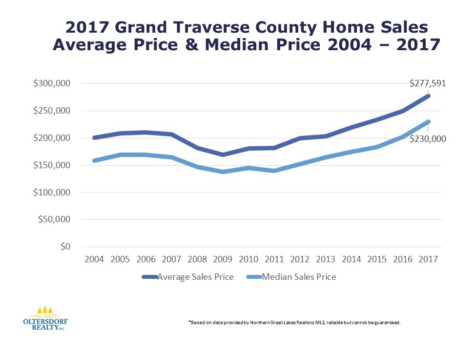 2017 Grand Traverse County Residential Home Sales - Oltersdorf Realty LLC (5).JPG