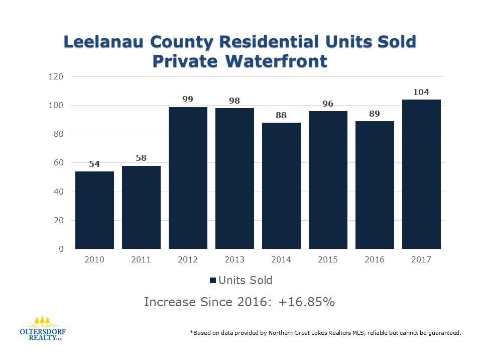 Leelanau County 2017 Residential Waterfront sales data (1).JPG