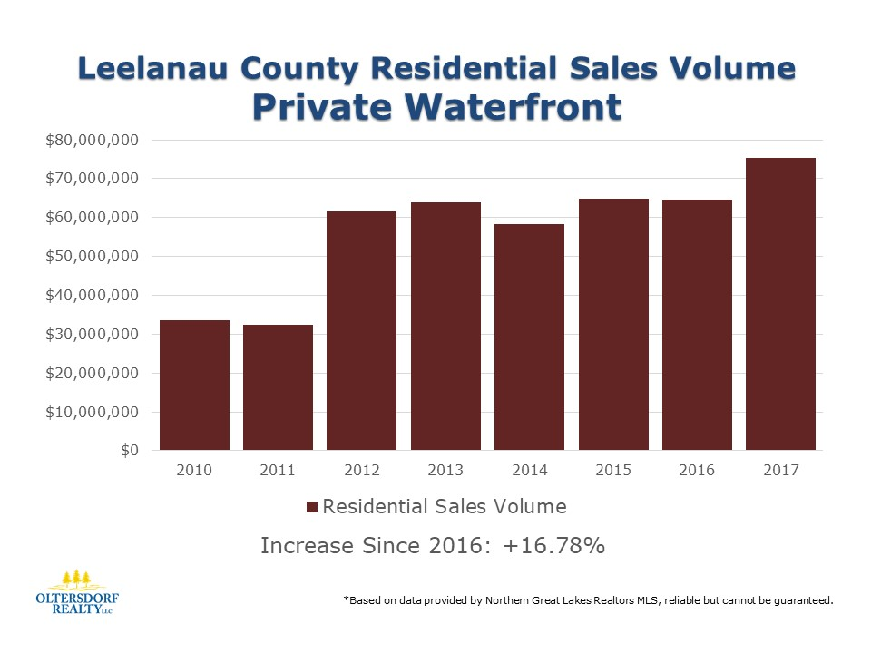 Leelanau County 2017 Residential Waterfront sales data (3).JPG