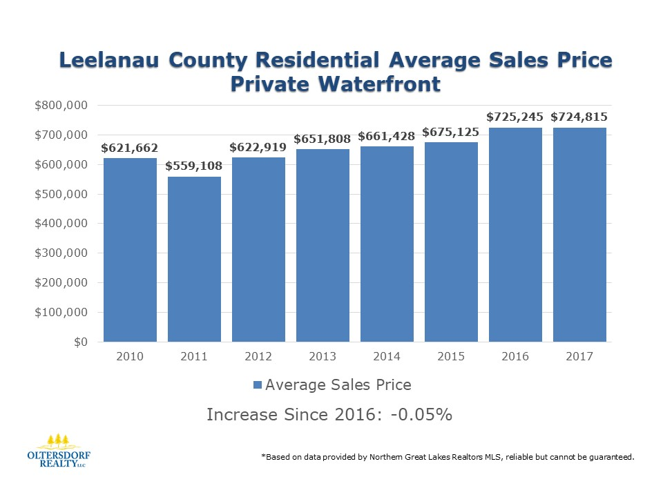 Leelanau County 2017 Residential Waterfront sales data (4).JPG
