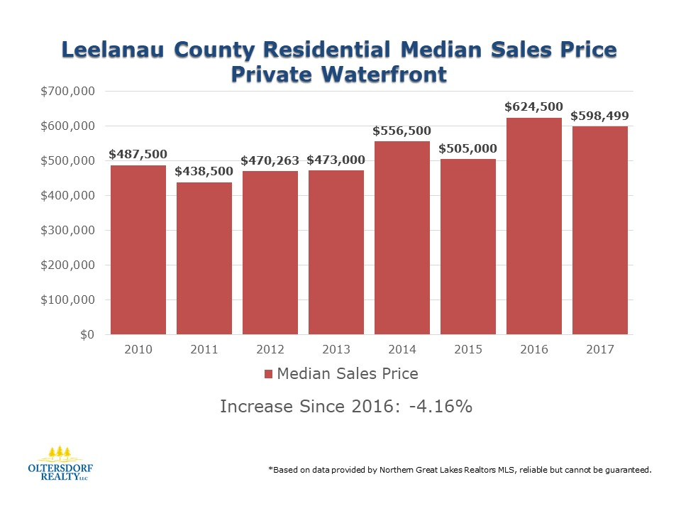 Leelanau County 2017 Residential Waterfront sales data (5).JPG
