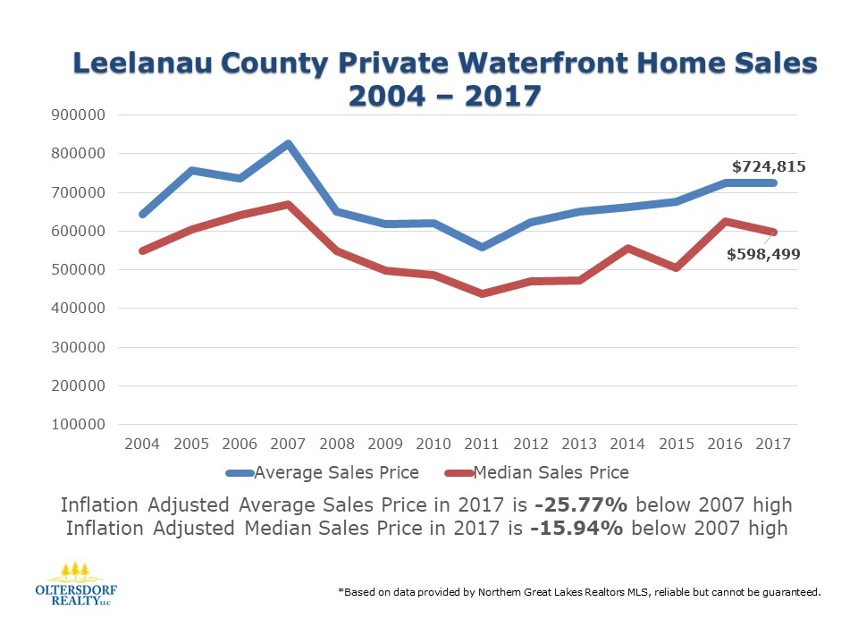 2004-2017 Leelanau County Private Waterfront Home Sales: Inflation adjusted data provided to compare 2017 sales to the previous market high of 2007.