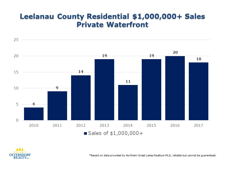 Total Number of Waterfront Home Sales over $1 Million in Leelanau County.