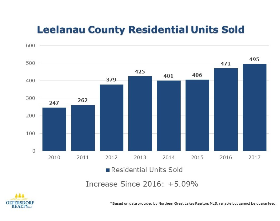 2017 Leelanau County Residential Real Estate Sales Statistics (1).JPG