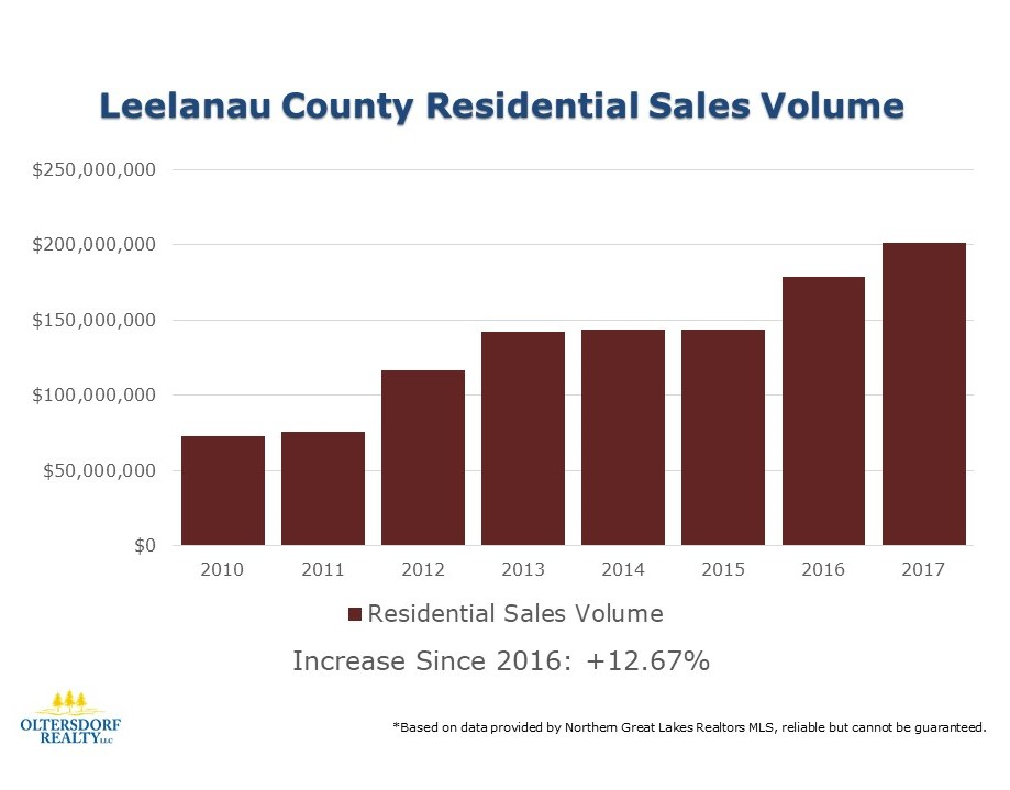 2017 Leelanau County Residential Real Estate Sales Statistics (2).JPG