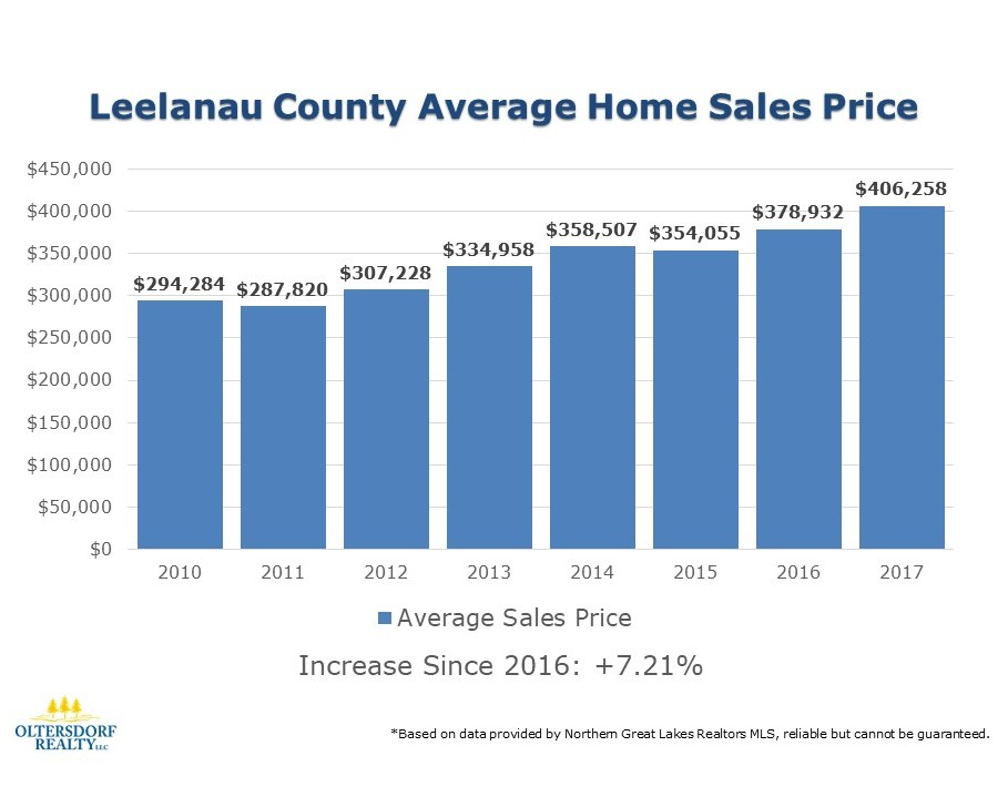2017 Leelanau County Residential Real Estate Sales Statistics (3).JPG