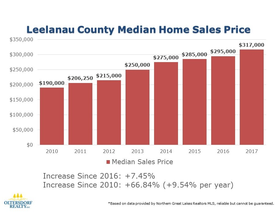 2017 Leelanau County Residential Real Estate Sales Statistics (4).JPG