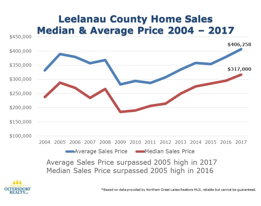 2004-2017 Leelanau County Home Sales. Average Sales Price surpassed 2005 high in 2017, Median Sales Price surpassed 2005 high in 2016.