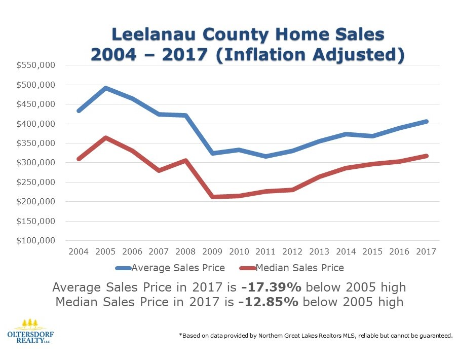 2004-2017 INFLATION ADJUSTED Leelanau County Home Sales. In 2017 the Average Sale Price & Median Sale Price are still well below the 2005 high when taking into account inflation.
