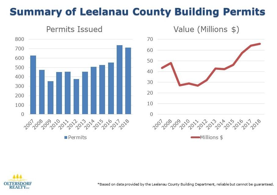 2007-2018 Leelanau County Building Permits.jpg