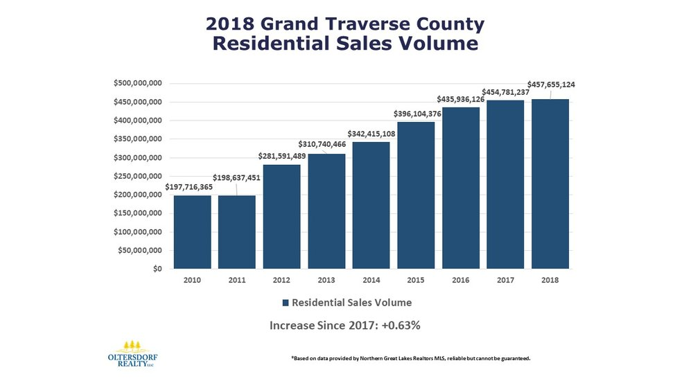 2018 Grand Traverse County Home Sales Data by Oltersdorf Realty LLC (2).JPG