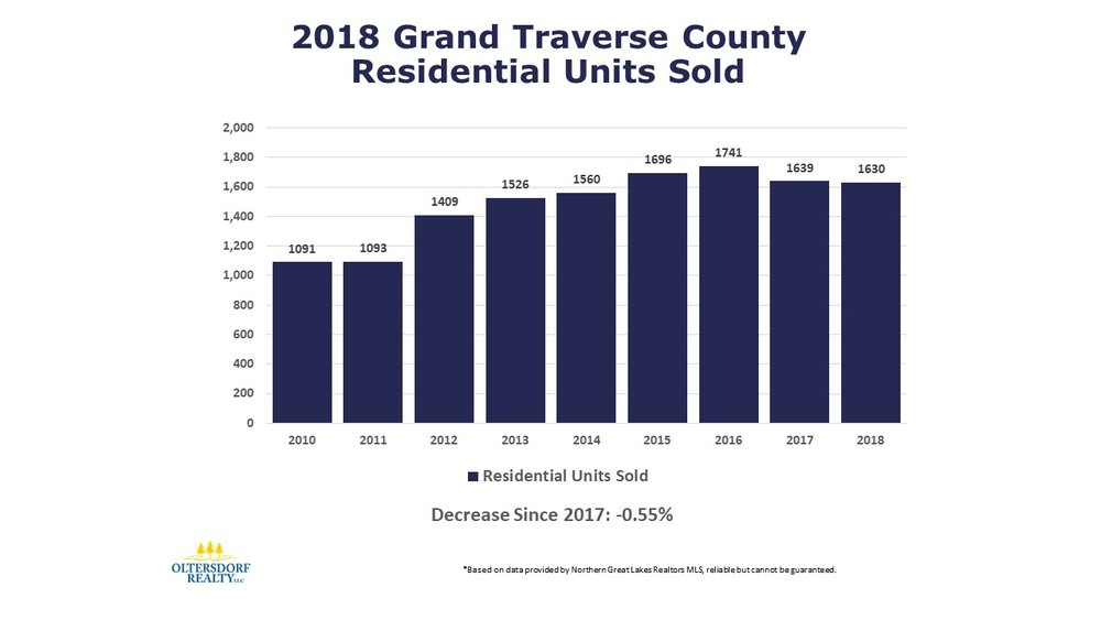 2018 Grand Traverse County Home Sales Data by Oltersdorf Realty LLC (1).JPG