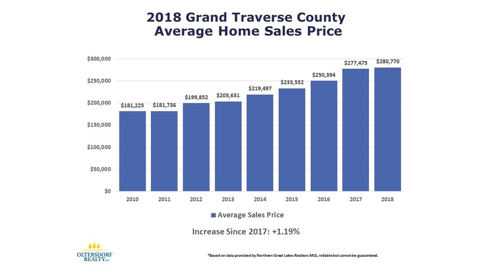 2018 Grand Traverse County Home Sales Data by Oltersdorf Realty LLC (3).JPG