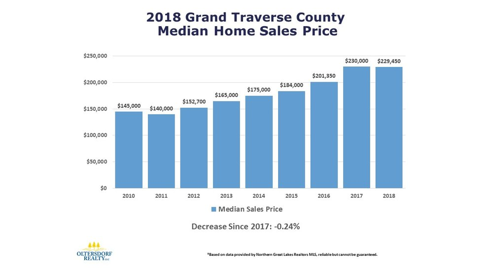 2018 Grand Traverse County Home Sales Data by Oltersdorf Realty LLC (4).JPG