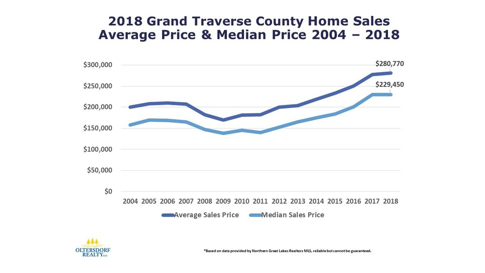 2018 Grand Traverse County Home Sales Data by Oltersdorf Realty LLC (5).JPG