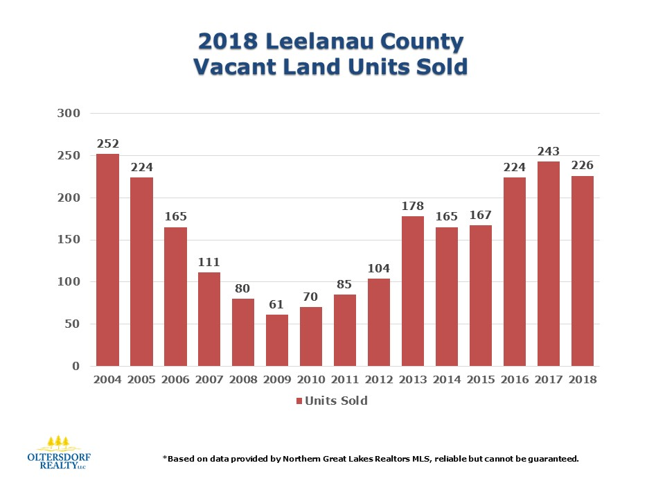 2018 Leelanau County Vacant Land Sales Data (2).jpg