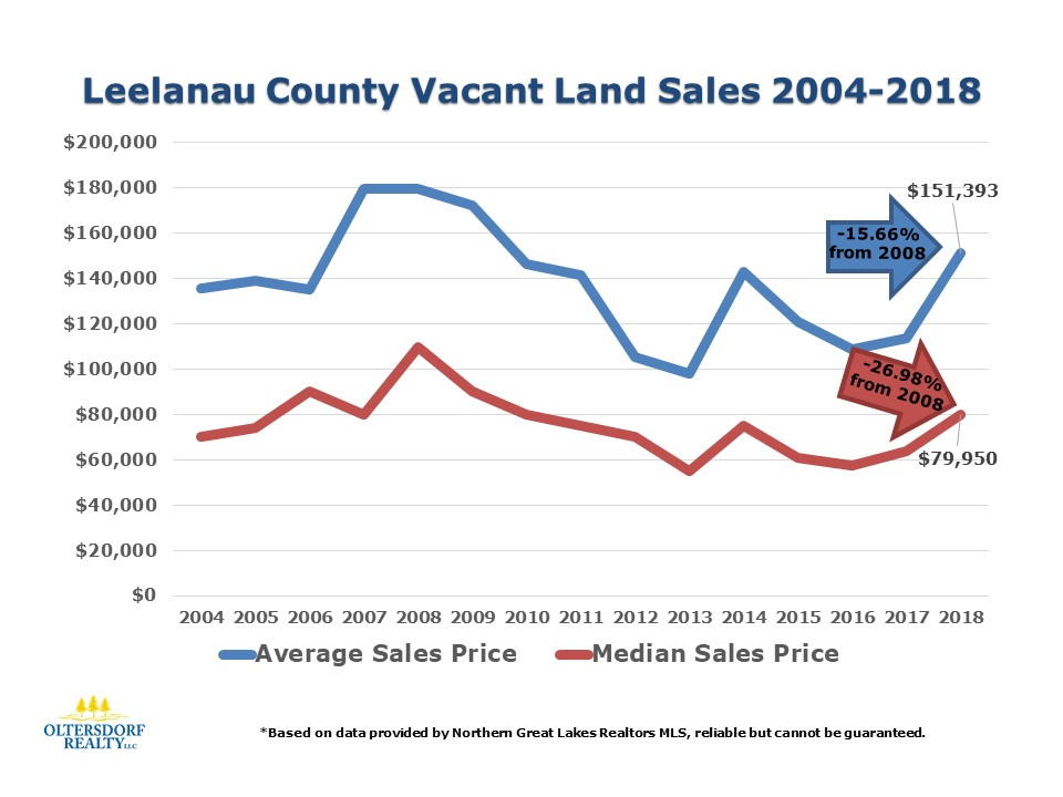 2018 Leelanau County Vacant Land Sales Data (3).jpg