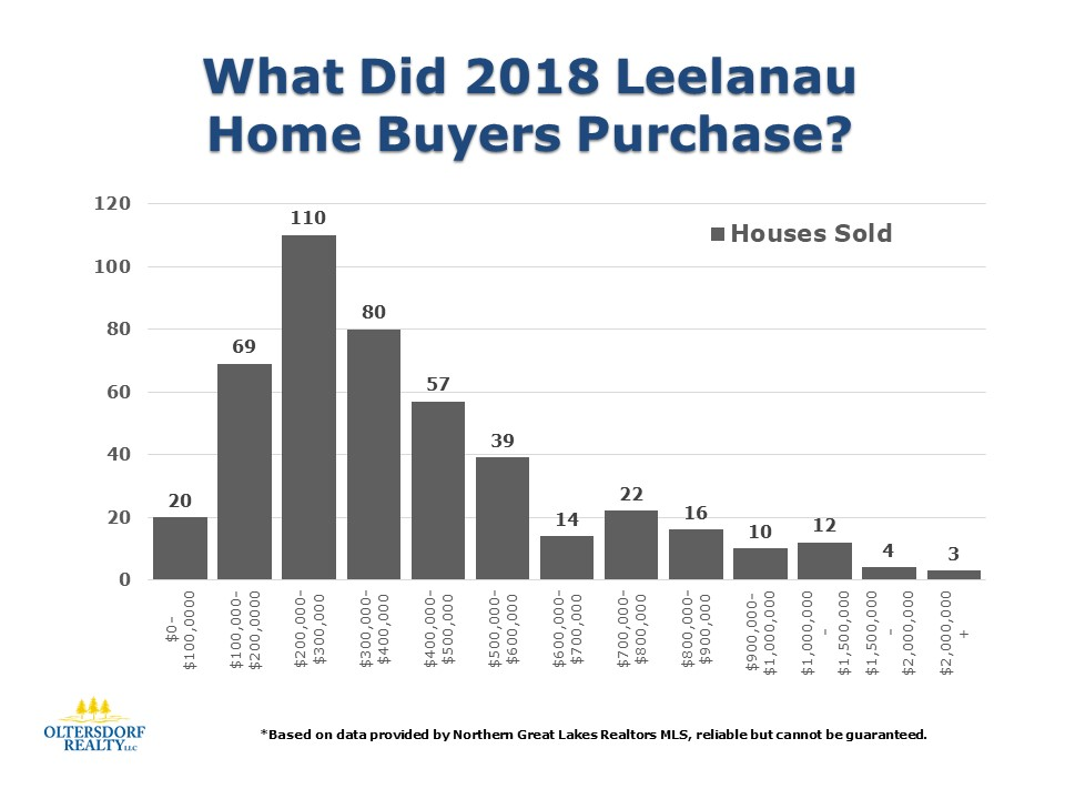 What did 2018 Leelanau County Home Buyers Purchase (1).JPG
