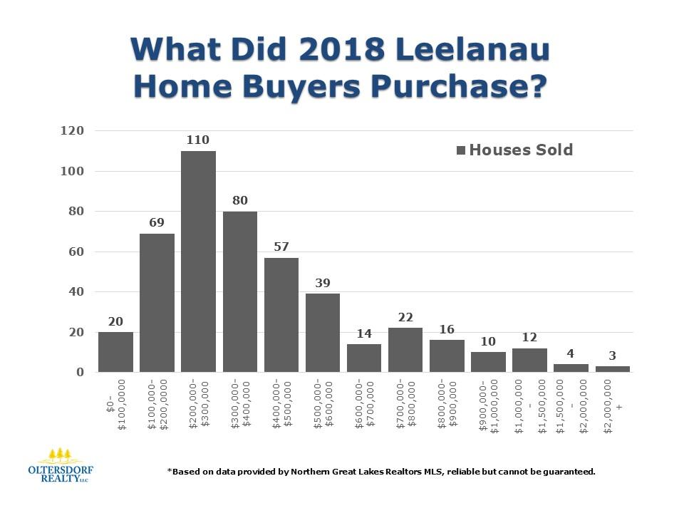 What did 2018 Leelanau County Home Buyers Purchase (1).JPG