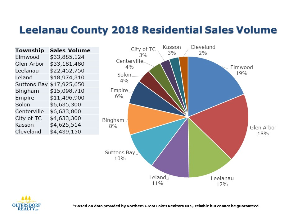What did 2018 Leelanau County Home Buyers Purchase (2).JPG