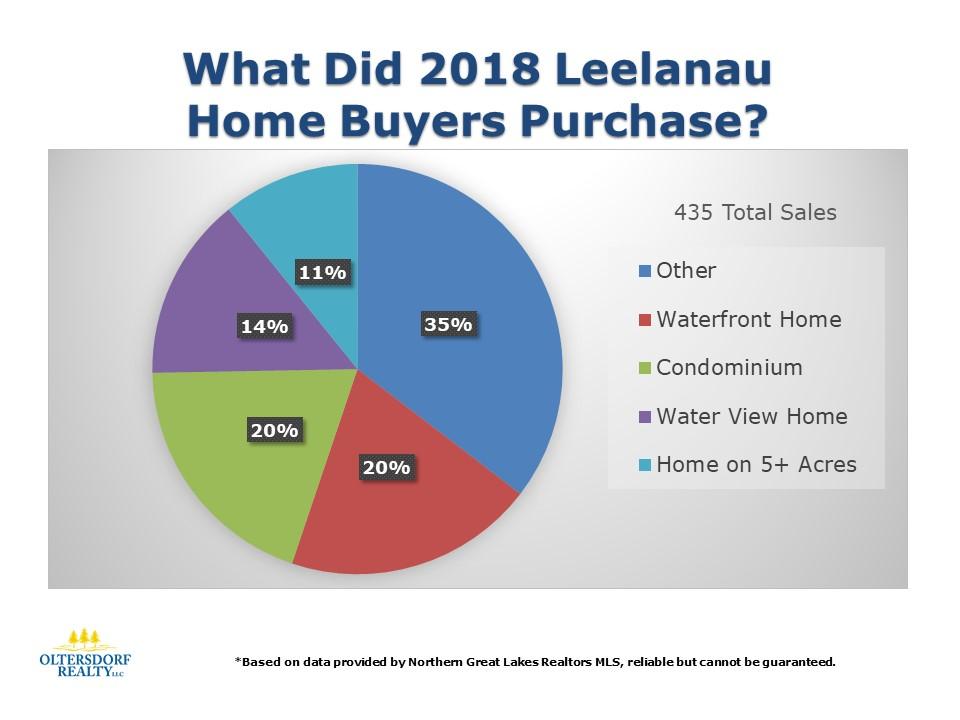 What did 2018 Leelanau County Home Buyers Purchase (3).JPG
