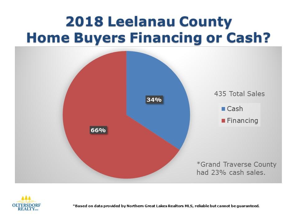 What did 2018 Leelanau County Home Buyers Purchase (4).JPG