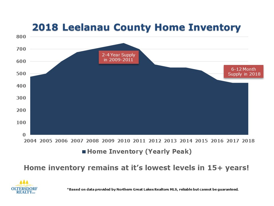 What did 2018 Leelanau County Home Buyers Purchase (5).JPG