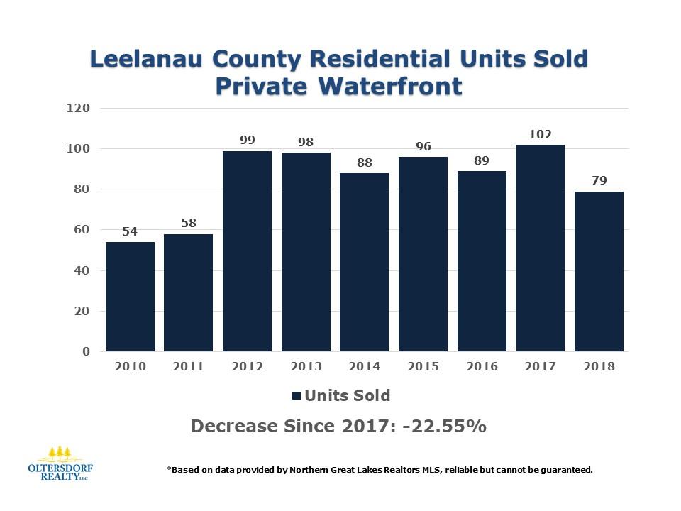 2018 Leelanau County Waterfront Home Sales Data (1).JPG