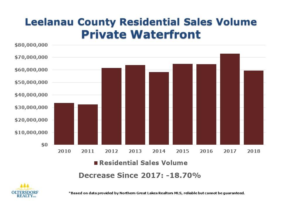 2018 Leelanau County Waterfront Home Sales Data (8).JPG