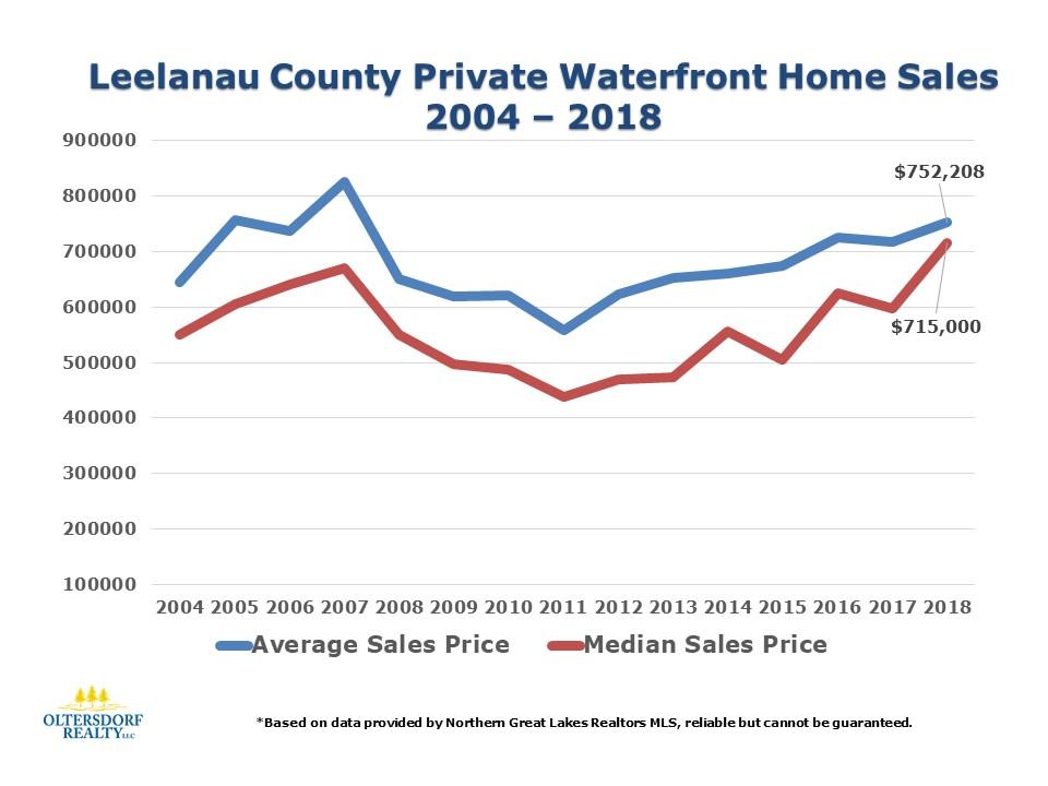 2018 Leelanau County Waterfront Home Sales Data (11).JPG