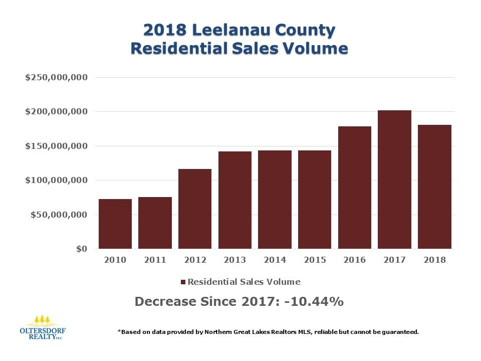 2018 Leelanau County Home Sales Data by Oltersdorf Realty LLC (2).JPG