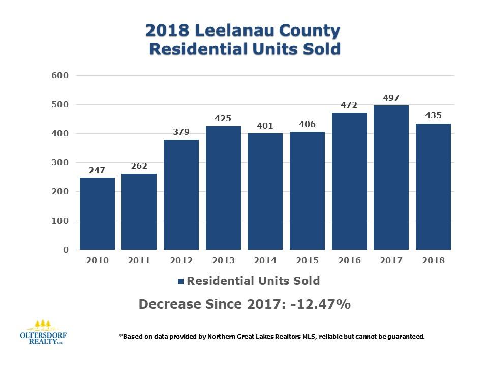 2018 Leelanau County Home Sales Data by Oltersdorf Realty LLC (1).JPG