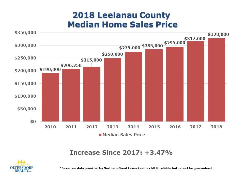 2018 Leelanau County Home Sales Data by Oltersdorf Realty LLC (4).JPG