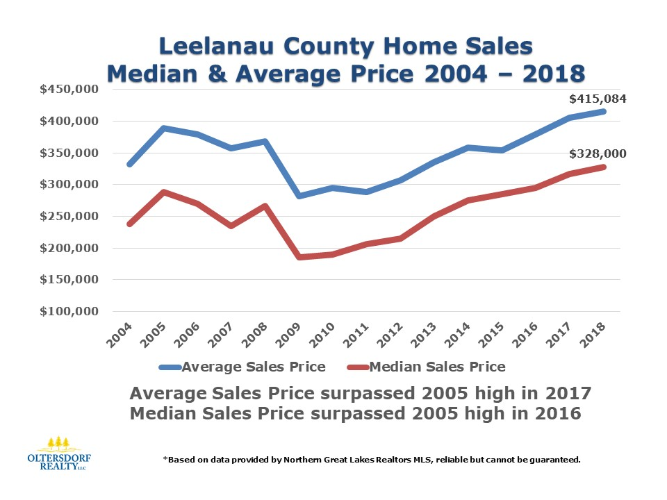 2018 Leelanau County Home Sales Data by Oltersdorf Realty LLC (5).JPG