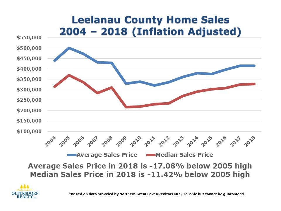 2018 Leelanau County Home Sales Data by Oltersdorf Realty LLC (6).JPG