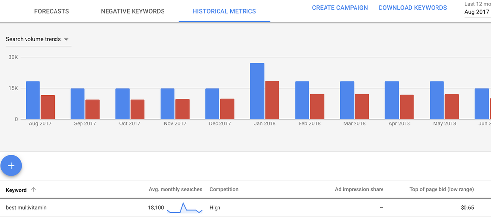multivitamin_adwords_example.png