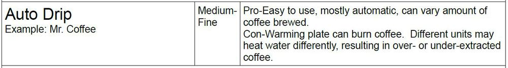 Brewing Coffee Auto Drip