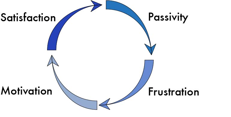 the cycle of motivaiton.jpg