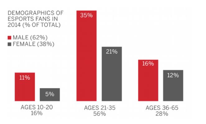 e-sports demographics