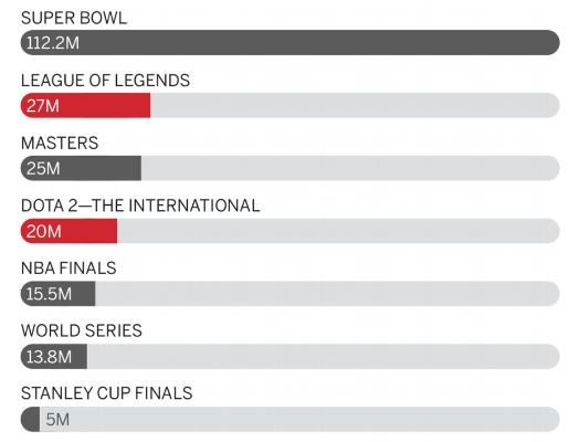 e-sports viewers