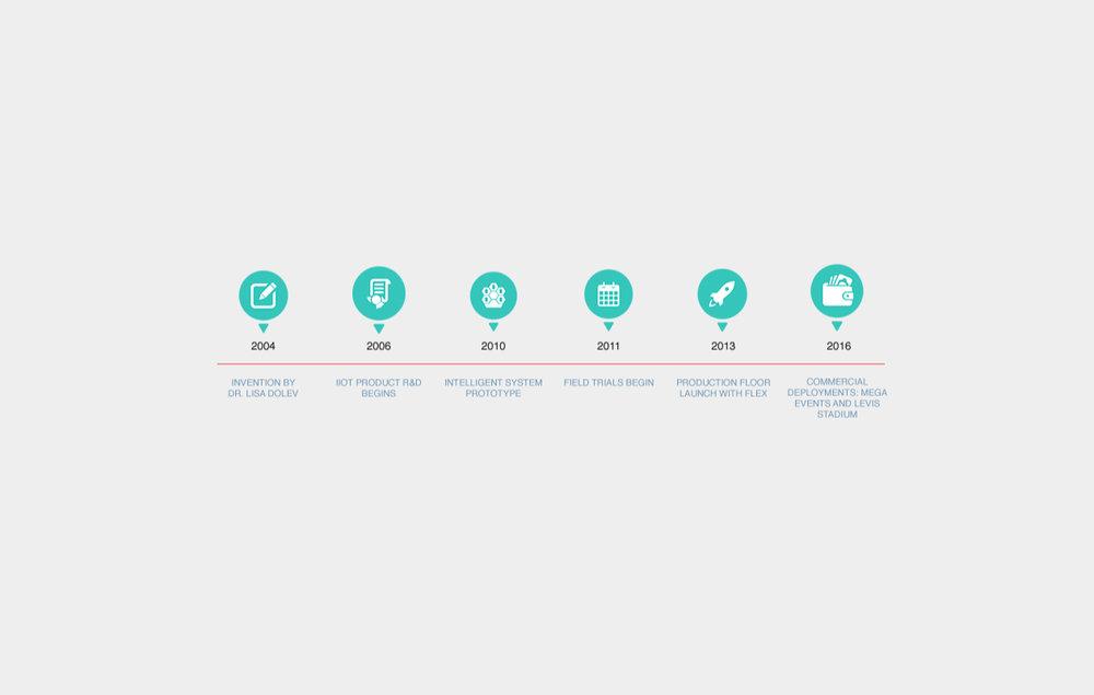 Qylur-Timeline.jpg