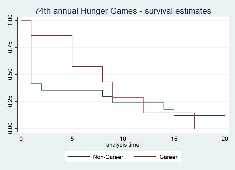 Hunger Games Survival Analysis Brett Keller