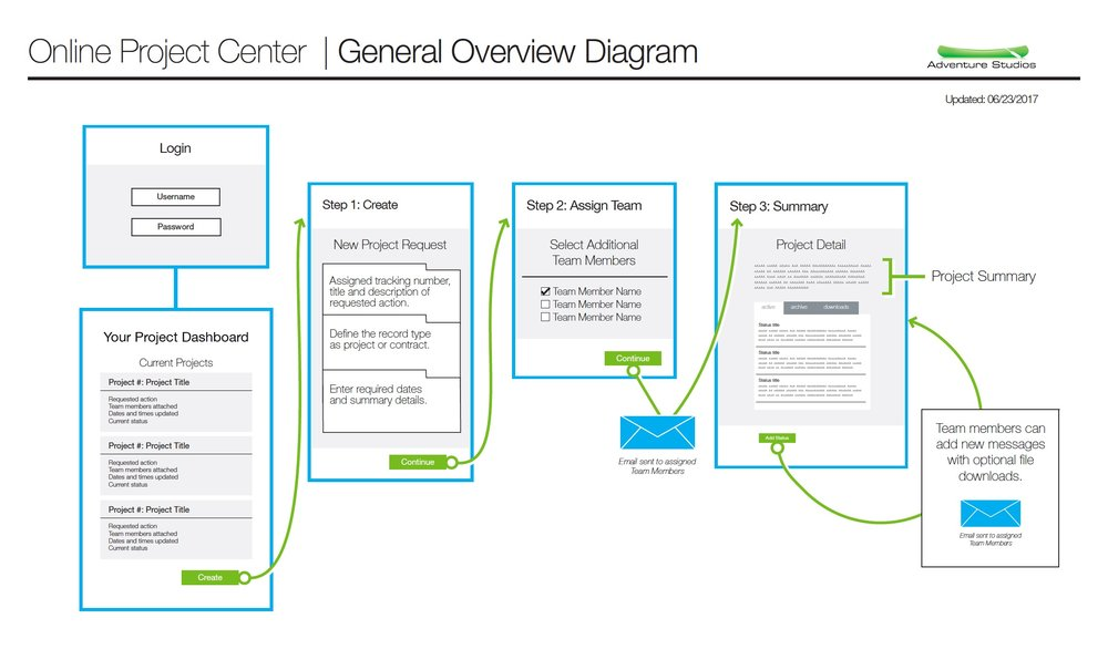 Download  ProjectCenter General Overview PDF
