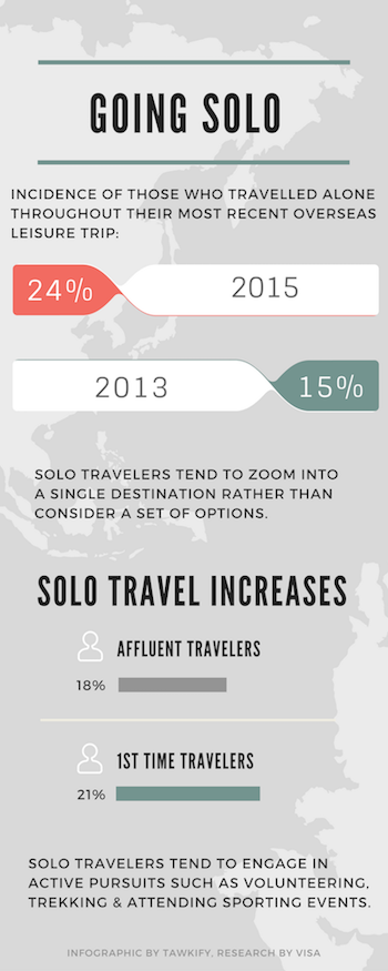 Infographic-solo-travel-tawkify-matchmaking.png