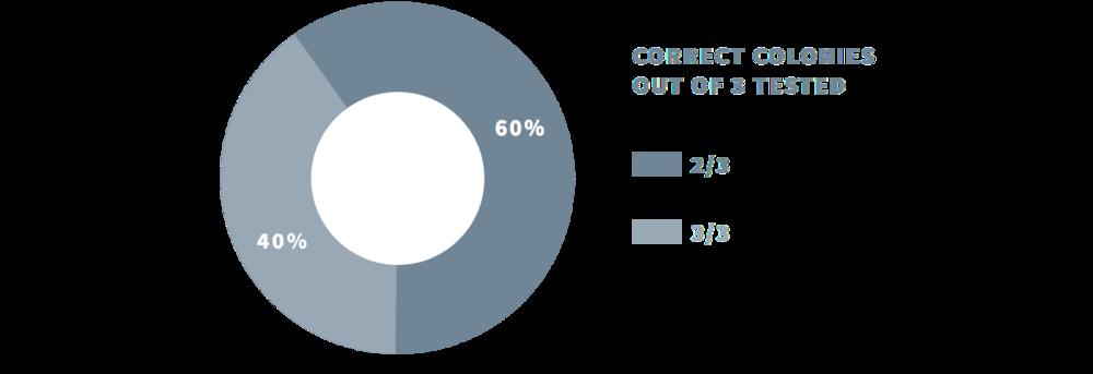 Figure 3 Pie chart summarizing observed cloning efficiencies.