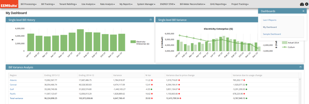 Example dashboard using bill data. Floating window in top right allows for easy access to multiple boards.