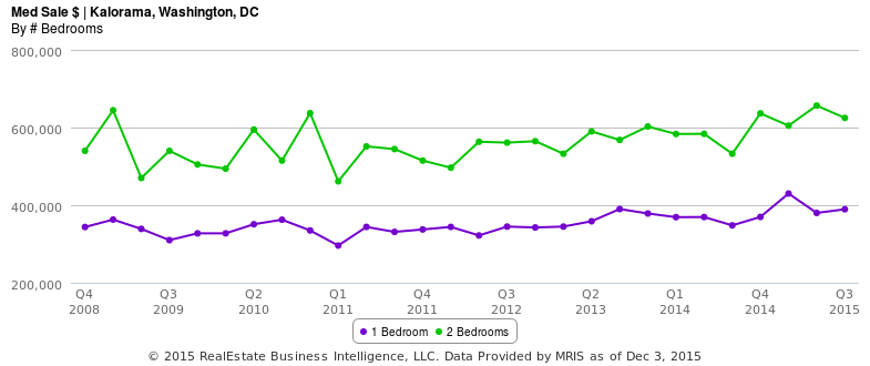 One-bedrooms are BLUE and two-bedrooms are GREEN.