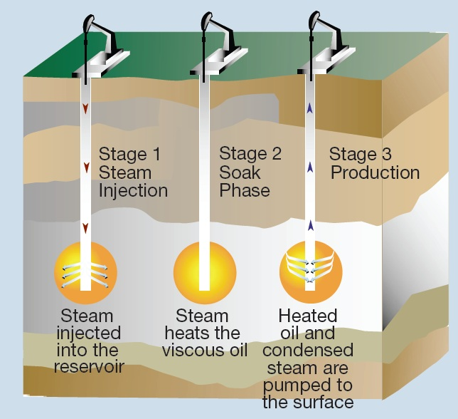 Illustration of the Cyclic Steam Stimulation Process. Courtesy of the  Canadian Petroleum Producers