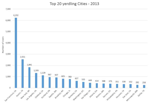 top 20 cities (1)