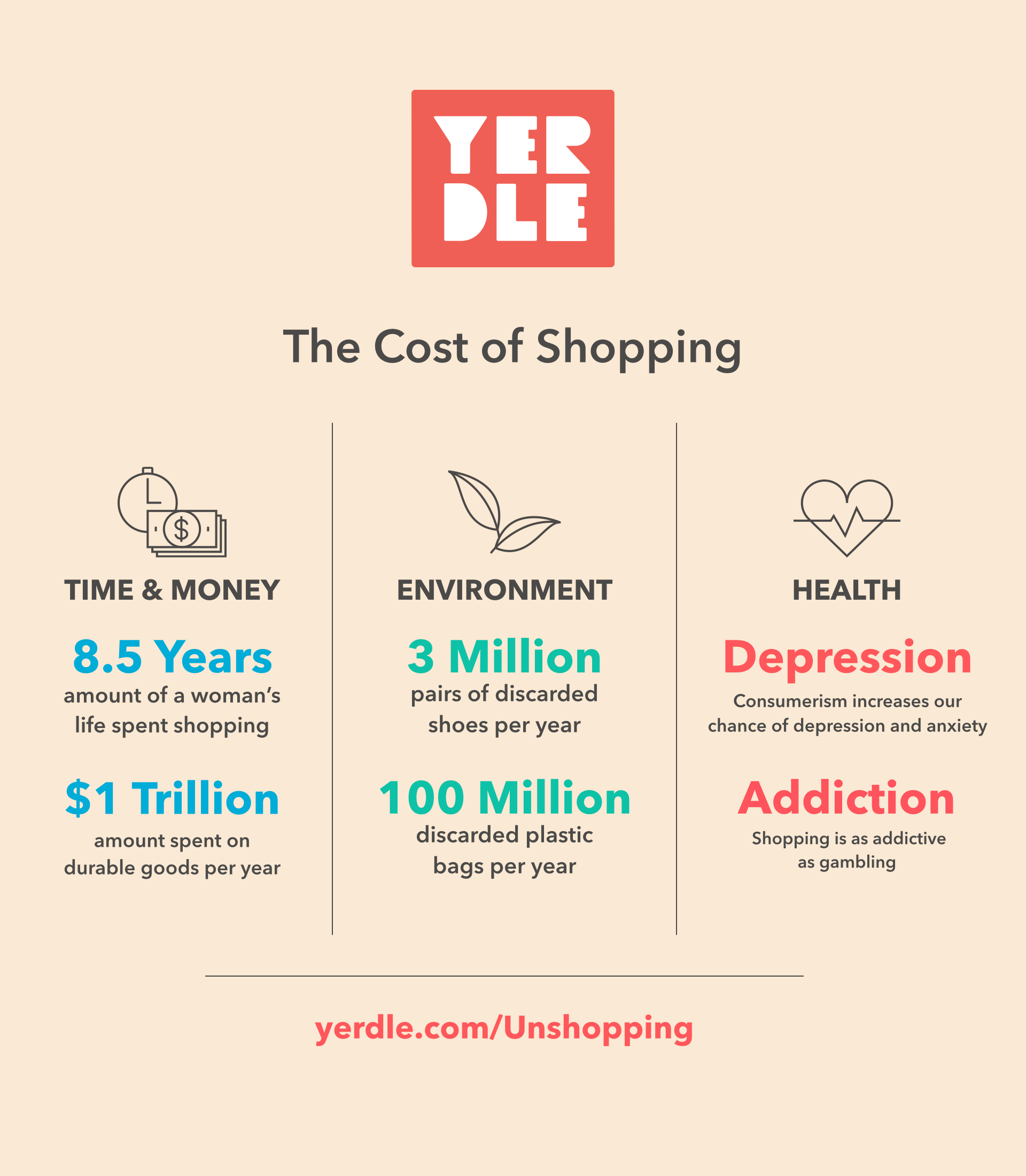 Yerdle The Cost of Shopping.001